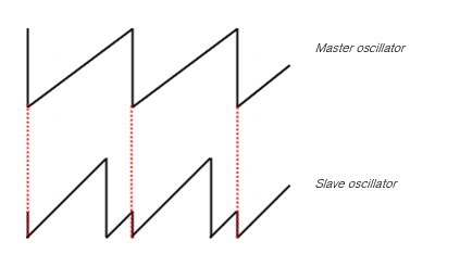 oscillator-sync