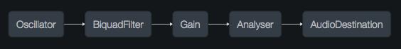 audiocontext-graph